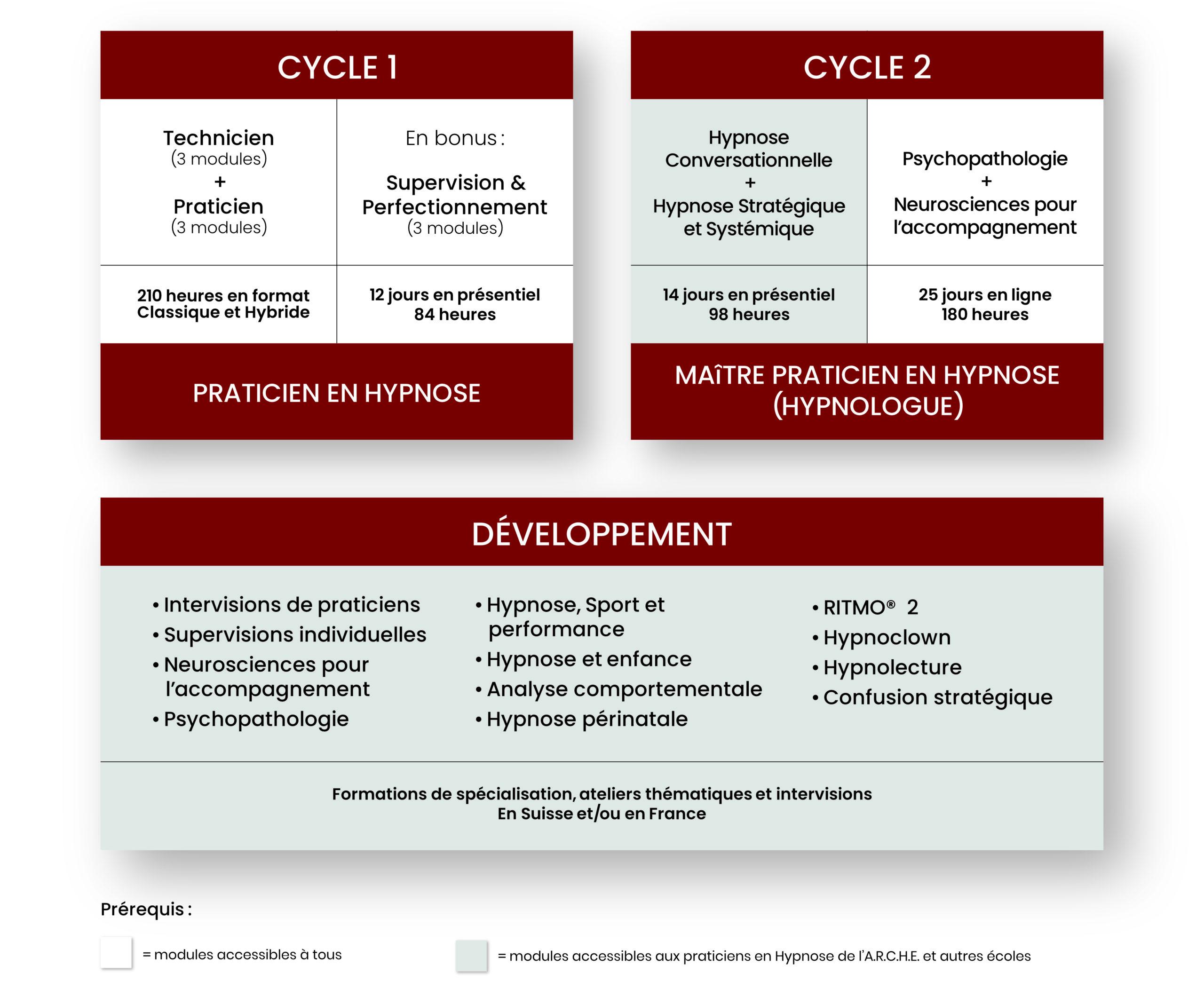 Schéma-présentation-formations